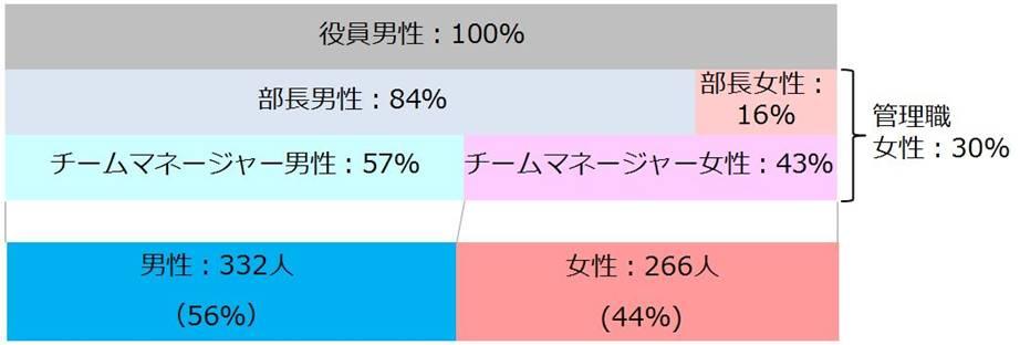 株式会社オプト 社員構成チャート