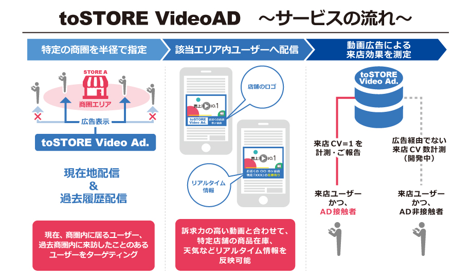toSTORE video ad