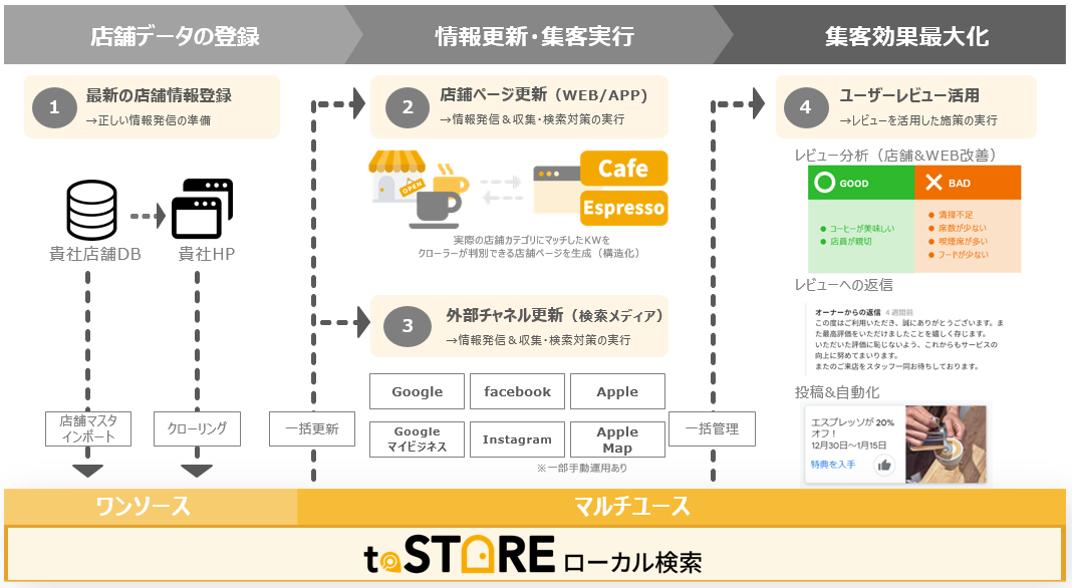 toSTOREローカル検索_プレスリリース